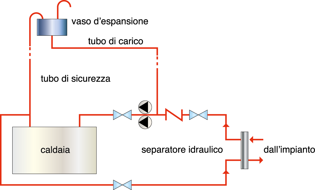 La corrosione dell impianto gt il giornale del for Disegno impianto riscaldamento a termosifoni