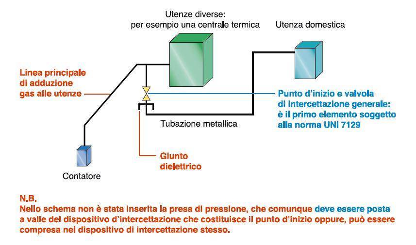 In quali situazioni si pu omettere il giunto dielettrico for Materiale del tubo della linea d acqua