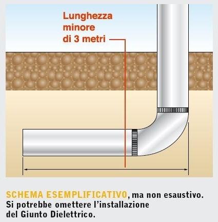Giunto di transizione e giunto dielettrico infissi del - Tubazioni gas metano interrate ...