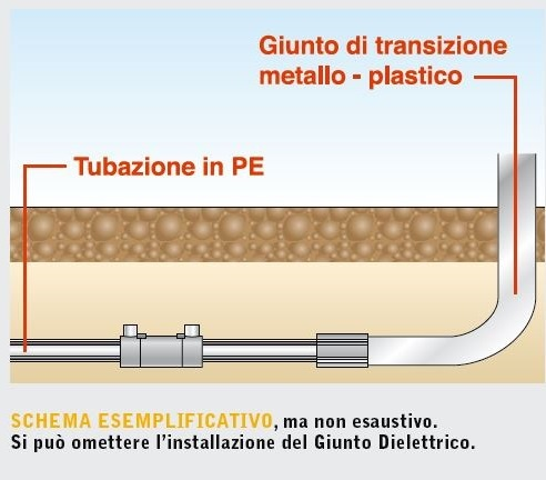 Giunto di transizione polietilene acciaio termosifoni in - Tubazioni gas metano interrate ...