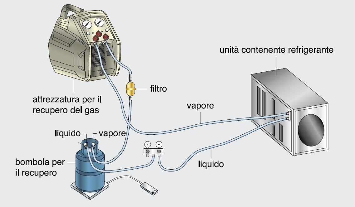 Schema Impianto Elettrico Per Condizionatore : A recuperare il refrigerante da un circuito frigorifero di