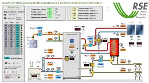 Lo schema funzionale dell'impianto di climatizzazione a ciclo annuale monitorato da RSE.