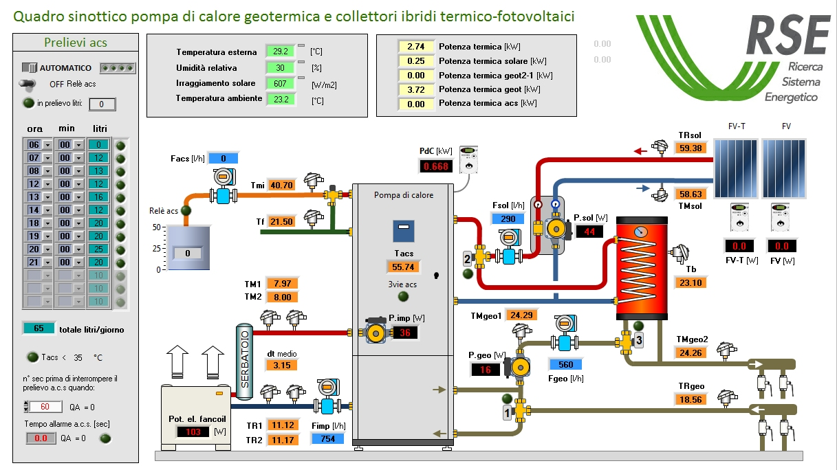 Climatizzazione a ciclo annuale i dati di monitoraggio for Impianto climatizzazione