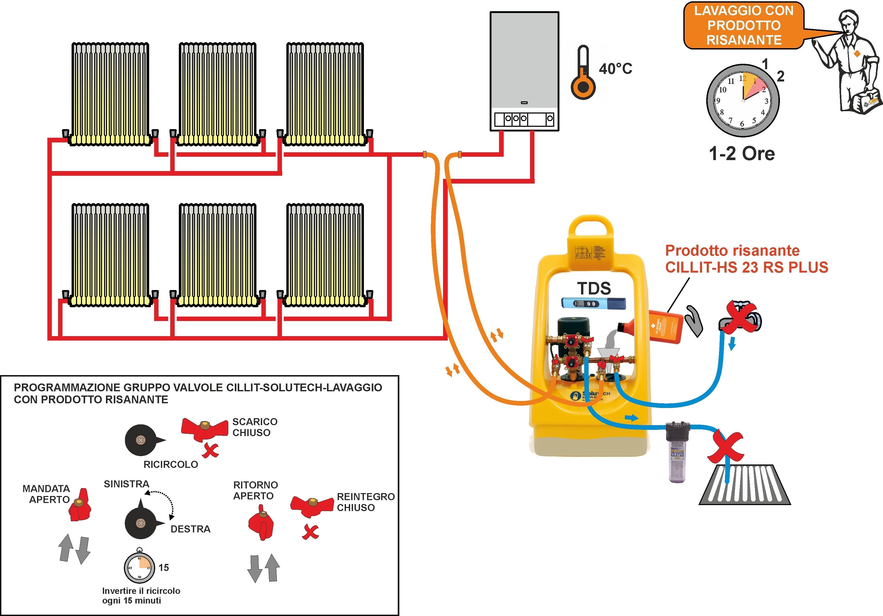 Prodotto risanante per impianti gt il giornale del for Pex sistema di riscaldamento ad acqua calda