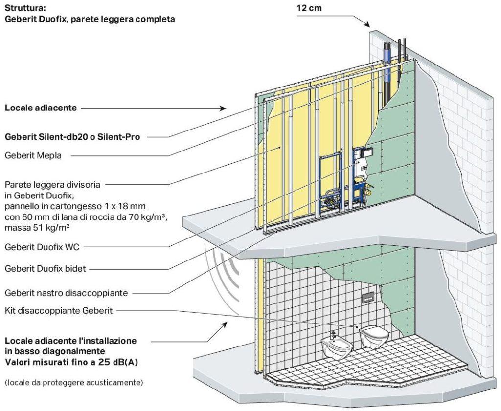 Pi comfort acustico negli impianti di scarico gt il for Costo per costruire un edificio
