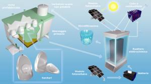 SCHEMA TECNICO della soluzione: partendo da sanitari concepiti con un design adattabile, i reflui vengono convogliati in un reattore elettrochimico alimentato da moduli fotovoltaici li separa l'acqua, poi microfiltrata e riutilizzata. Il processo si conclude con l'estrazione dell'idrogeno, impiegato come fonte energetica rinnovabile. (foto Caltech)