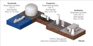 LA FILIERA DEL GNL. L'intero processo di trasporto del gas si svolge a una temperatura di -160 °C a pressione atmosferica, fino al passaggio alla fase gassosa attuato presso l'impianto dell'utente.
