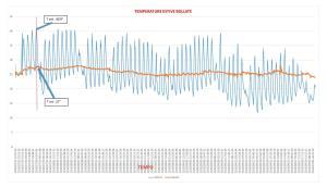 ESTATE. I rendimenti energetici nel periodo estivo.