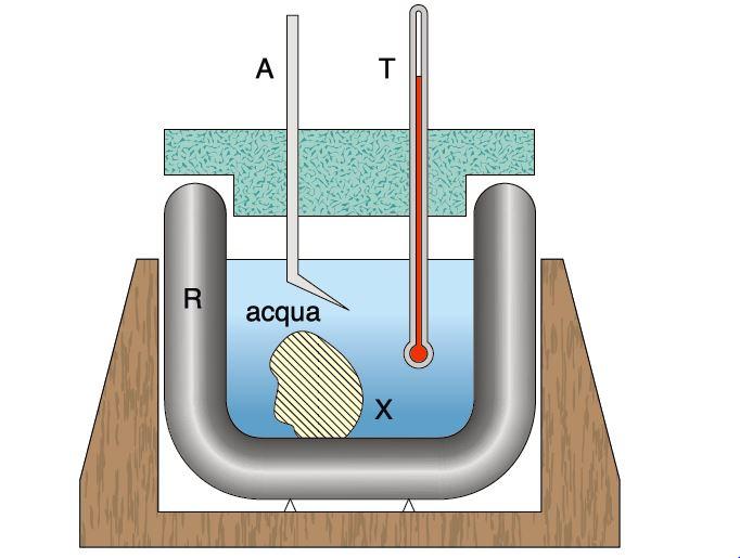 L'ESEMPIO. Calorimetro delle mescolanze, dove R è il recipiente adiabatico, A l'agitatore, T il termometro e X il corpo di cui si vuole calcolare il calore specifico.