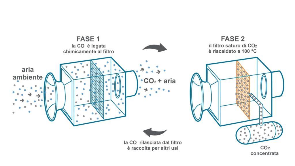 Metanazione del monossido di carbonio